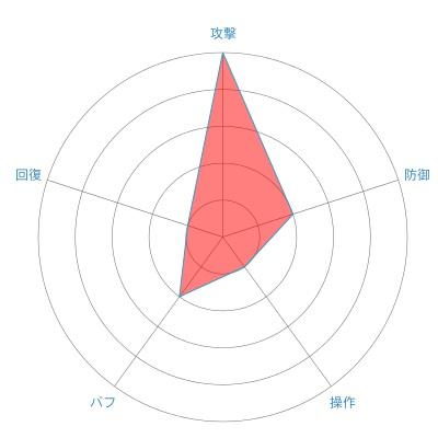 スレイヤー(ヒューマン男性)の戦闘力レーダーチャート
