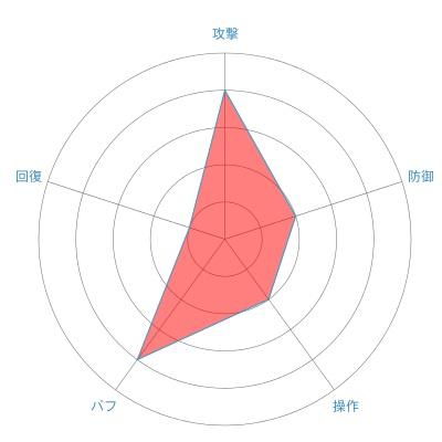 アルケミスト(ポポリ)の戦闘力レーダーチャート