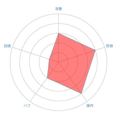 ファイター(ヒューマン女性)の戦闘力レーダーチャート