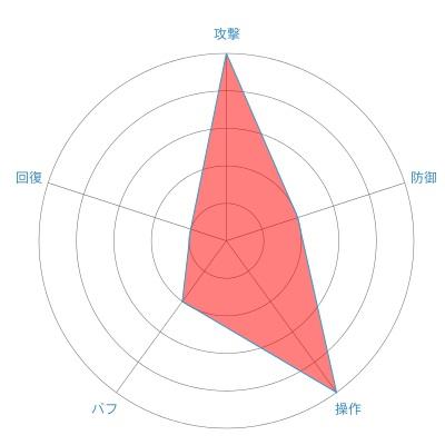 アーチャー(ハイエルフ)の戦闘力レーダーチャート
