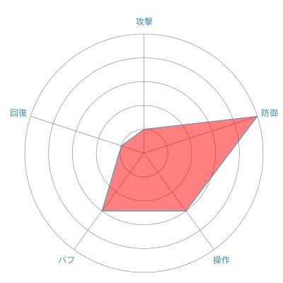 ランサー(アーマン)の戦闘力レーダーチャート
